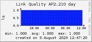 ap2.210_200x50_001eff_00ff1e_ff1e00_AREA_day.png