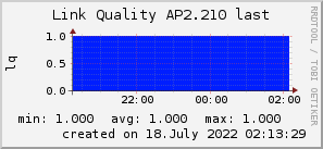 ap2.210_200x50_001eff_00ff1e_ff1e00_AREA_last.png