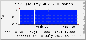 ap2.210_200x50_001eff_00ff1e_ff1e00_AREA_month.png