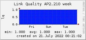ap2.210_200x50_001eff_00ff1e_ff1e00_AREA_week.png