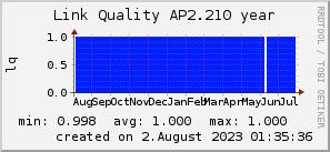 ap2.210_200x50_001eff_00ff1e_ff1e00_AREA_year.png