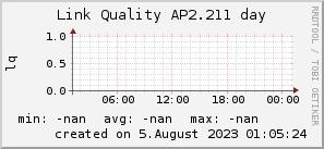 ap2.211_200x50_001eff_00ff1e_ff1e00_AREA_day.png