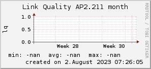 ap2.211_200x50_001eff_00ff1e_ff1e00_AREA_month.png