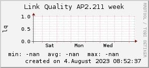 ap2.211_200x50_001eff_00ff1e_ff1e00_AREA_week.png