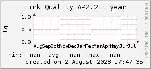 ap2.211_200x50_001eff_00ff1e_ff1e00_AREA_year.png