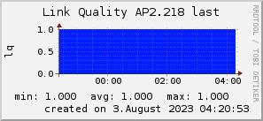 ap2.218_200x50_001eff_00ff1e_ff1e00_AREA_last.png