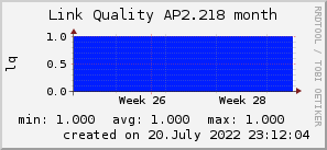 ap2.218_200x50_001eff_00ff1e_ff1e00_AREA_month.png