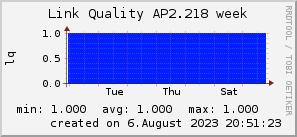 ap2.218_200x50_001eff_00ff1e_ff1e00_AREA_week.png