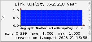 ap2.218_200x50_001eff_00ff1e_ff1e00_AREA_year.png
