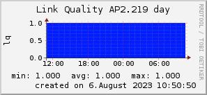 ap2.219_200x50_001eff_00ff1e_ff1e00_AREA_day.png