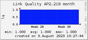 ap2.219_200x50_001eff_00ff1e_ff1e00_AREA_month.png
