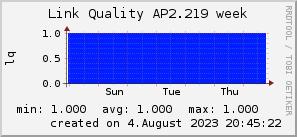 ap2.219_200x50_001eff_00ff1e_ff1e00_AREA_week.png
