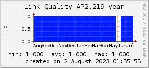 ap2.219_200x50_001eff_00ff1e_ff1e00_AREA_year.png