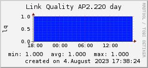 ap2.220_200x50_001eff_00ff1e_ff1e00_AREA_day.png