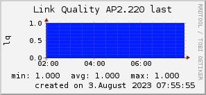 ap2.220_200x50_001eff_00ff1e_ff1e00_AREA_last.png