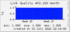ap2.220_200x50_001eff_00ff1e_ff1e00_AREA_month.png