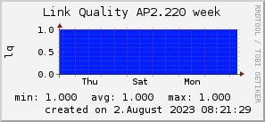 ap2.220_200x50_001eff_00ff1e_ff1e00_AREA_week.png