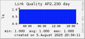 ap2.230_200x50_001eff_00ff1e_ff1e00_AREA_day.png