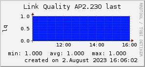 ap2.230_200x50_001eff_00ff1e_ff1e00_AREA_last.png