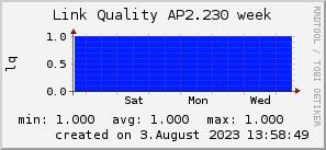 ap2.230_200x50_001eff_00ff1e_ff1e00_AREA_week.png