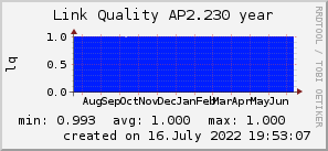 ap2.230_200x50_001eff_00ff1e_ff1e00_AREA_year.png