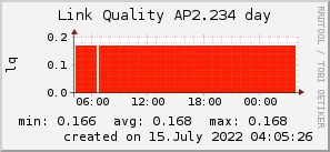 ap2.234_200x50_001eff_00ff1e_ff1e00_AREA_day.png