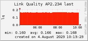ap2.234_200x50_001eff_00ff1e_ff1e00_AREA_last.png