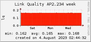 ap2.234_200x50_001eff_00ff1e_ff1e00_AREA_week.png
