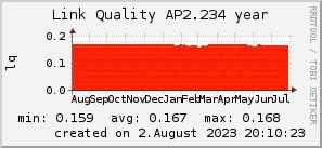 ap2.234_200x50_001eff_00ff1e_ff1e00_AREA_year.png