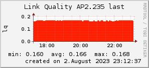 ap2.235_200x50_001eff_00ff1e_ff1e00_AREA_last.png