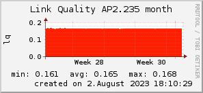 ap2.235_200x50_001eff_00ff1e_ff1e00_AREA_month.png