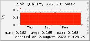 ap2.235_200x50_001eff_00ff1e_ff1e00_AREA_week.png