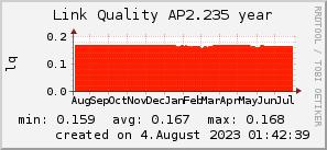 ap2.235_200x50_001eff_00ff1e_ff1e00_AREA_year.png