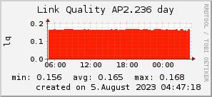 ap2.236_200x50_001eff_00ff1e_ff1e00_AREA_day.png
