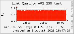 ap2.236_200x50_001eff_00ff1e_ff1e00_AREA_last.png