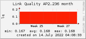 ap2.236_200x50_001eff_00ff1e_ff1e00_AREA_month.png