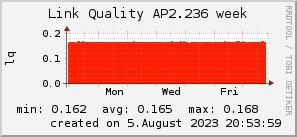 ap2.236_200x50_001eff_00ff1e_ff1e00_AREA_week.png