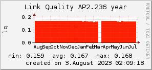 ap2.236_200x50_001eff_00ff1e_ff1e00_AREA_year.png