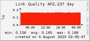 ap2.237_200x50_001eff_00ff1e_ff1e00_AREA_day.png