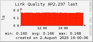 ap2.237_200x50_001eff_00ff1e_ff1e00_AREA_last.png