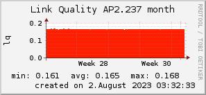 ap2.237_200x50_001eff_00ff1e_ff1e00_AREA_month.png