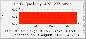 ap2.237_200x50_001eff_00ff1e_ff1e00_AREA_week.png