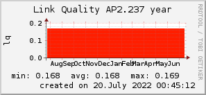 ap2.237_200x50_001eff_00ff1e_ff1e00_AREA_year.png