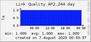 ap2.244_200x50_001eff_00ff1e_ff1e00_AREA_day.png
