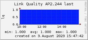 ap2.244_200x50_001eff_00ff1e_ff1e00_AREA_last.png
