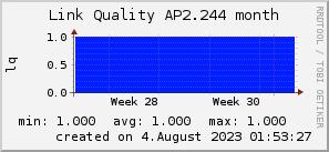 ap2.244_200x50_001eff_00ff1e_ff1e00_AREA_month.png