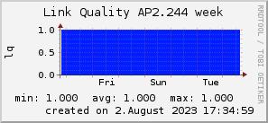 ap2.244_200x50_001eff_00ff1e_ff1e00_AREA_week.png