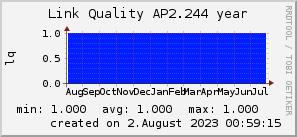 ap2.244_200x50_001eff_00ff1e_ff1e00_AREA_year.png