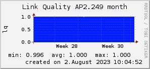 ap2.249_200x50_001eff_00ff1e_ff1e00_AREA_month.png