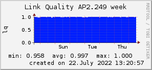 ap2.249_200x50_001eff_00ff1e_ff1e00_AREA_week.png